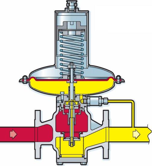регулятор давления прямого действия газа